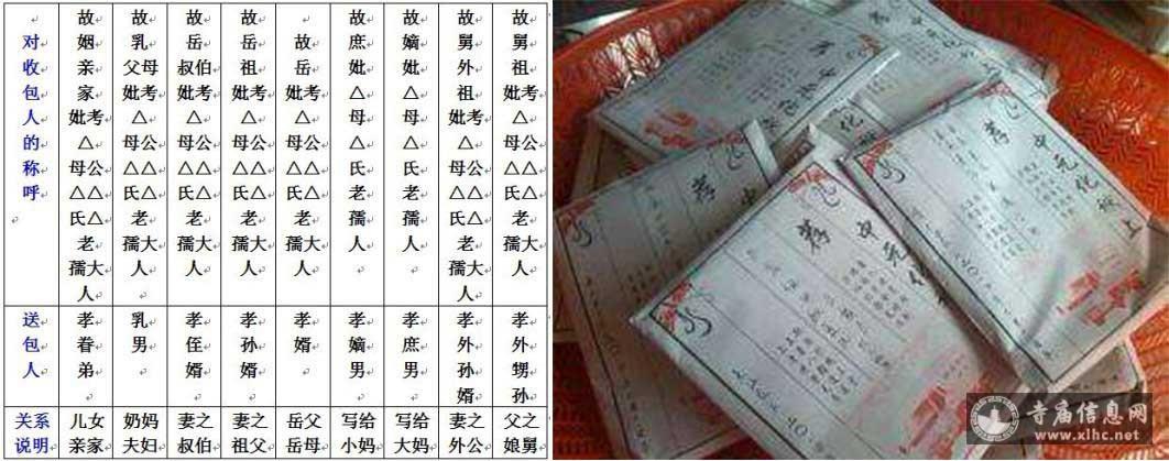 中元节为什么要烧包袱、烧包袱写法、包袱哪一天烧-寺庙信息网
